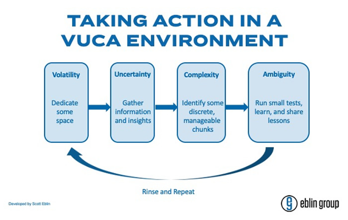 Scott Eblin, The Eblin Group, EBlin Group, VUCA, leadership, effectiveness, action, volatility, uncertainty, complexity, ambiguity