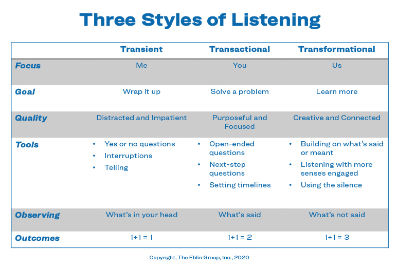 Three Styles of Listening, The Eblin Group